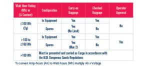 IATA tabell batterier bagasje