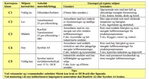 Korrosjonsklasser tabell