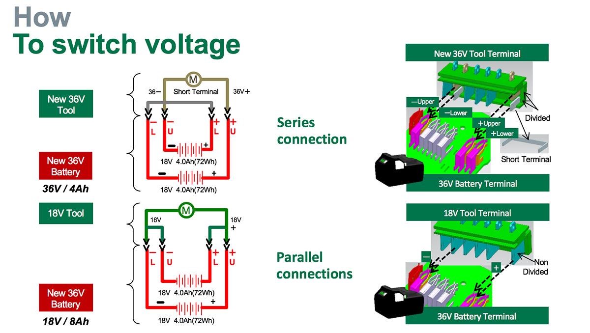 Parallellkoblet 18V. Seriekoblet 36V.