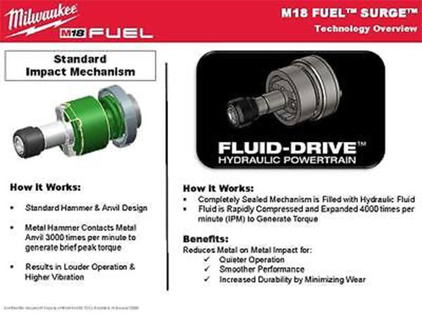 Milwaukee Fluid-Drive slagmekanisme forklaring